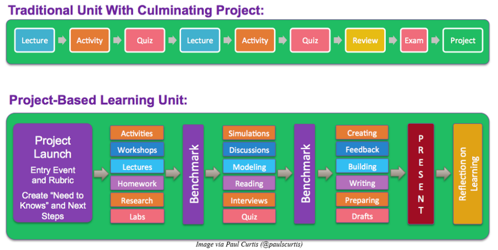PBL-versus-Doing-Projects (1)